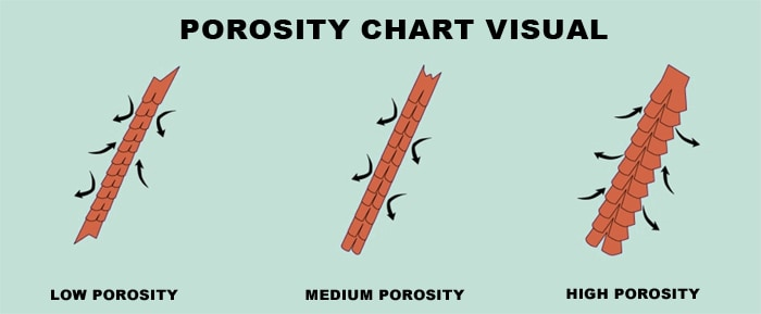 Porosity chart - Men With Curly Hair